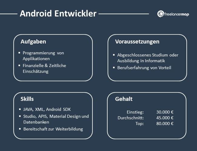 Android-Entwickler-Aufgaben-Skills-Voraussetzungen-Gehalt