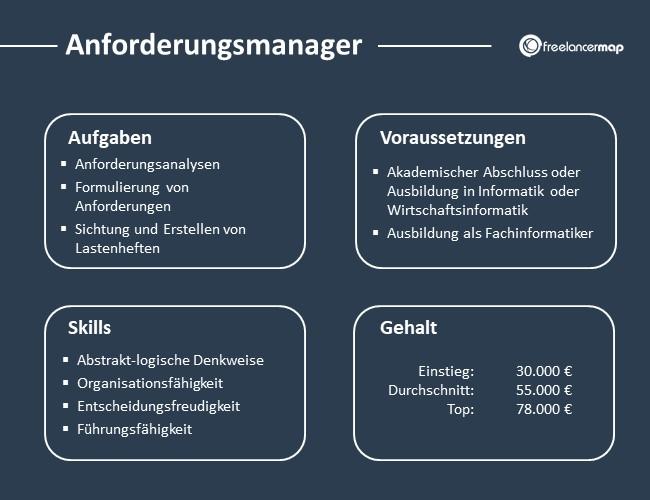 Anforderungsmanager-Aufgaben-Skills-Voraussetzungen-Gehalt