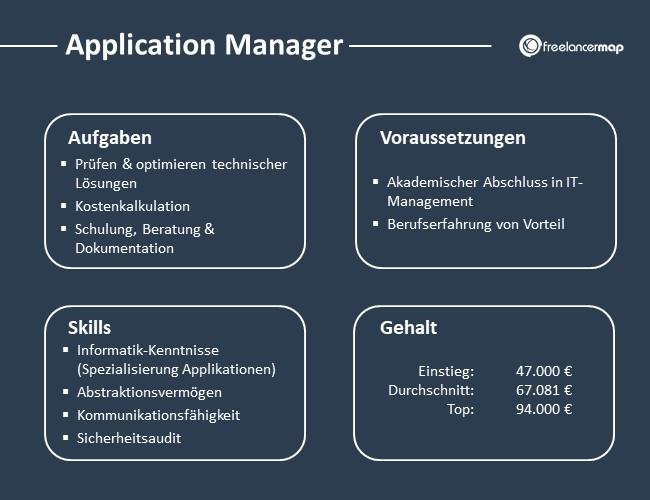 Application-Manager-Aufgaben-Skills-Voraussetzungen-Gehalt