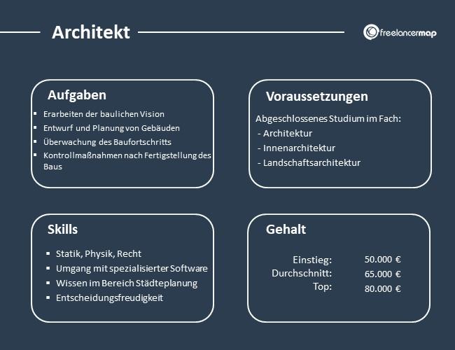 Architekt-Aufgaben-Skills-Voraussetzungen-Gehalt
