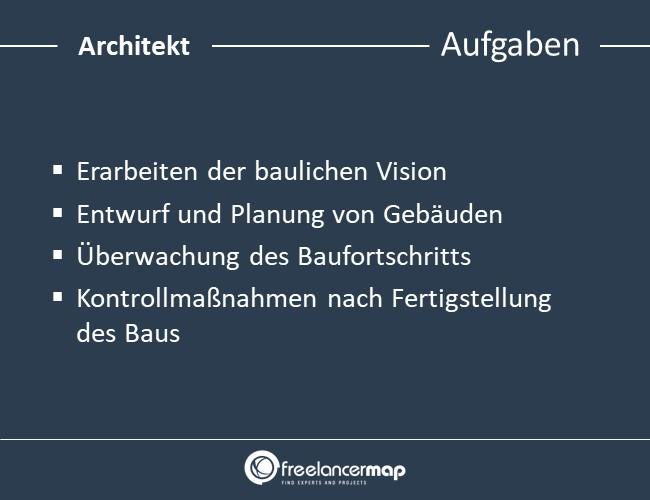 Architekt-Aufgaben