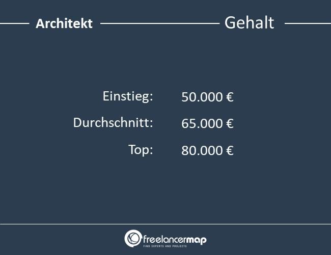Architekt-Gehalt