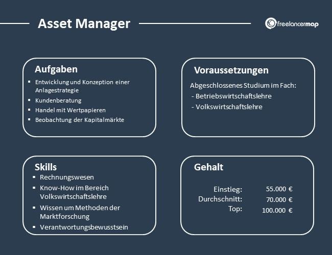 Asset-Manager-Aufgaben-Skills-Voraussetzungen-Gehalt