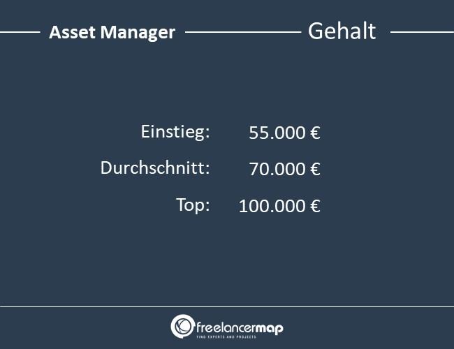 Asset-Manager-Gehalt