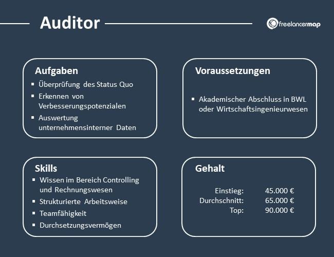 Auditor-Aufgaben-Skills-Voraussetzungen-Gehalt