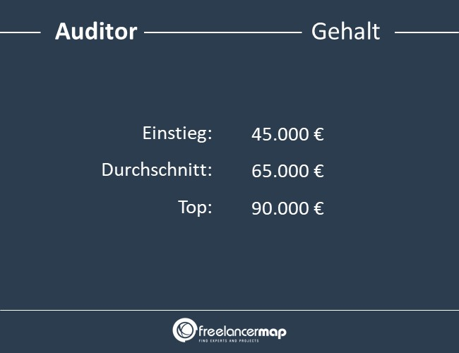 Auditor-Gehalt