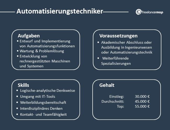 Automatisierungstechniker-Aufgaben-Skills-Voraussetzungen-Gehalt