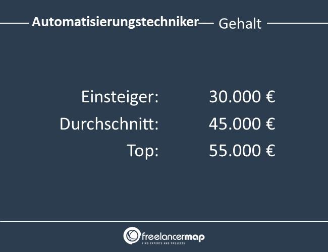 Automatisierungstechniker-Gehalt