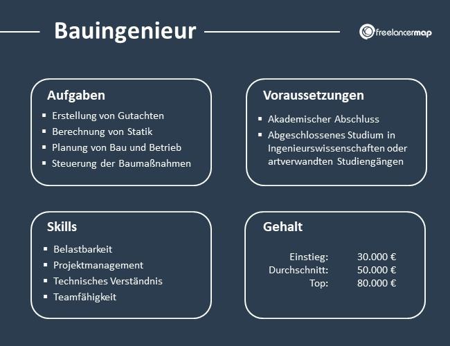 Bauingenieur-Aufgaben-Skills-Voraussetzungen-Gehalt