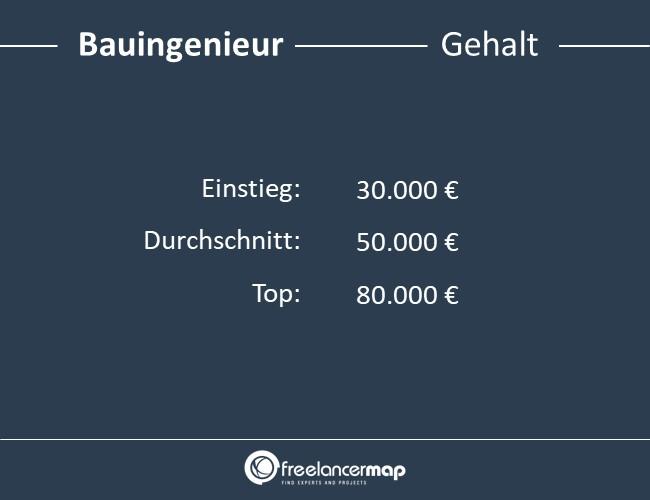 Bauingenieur-Gehalt