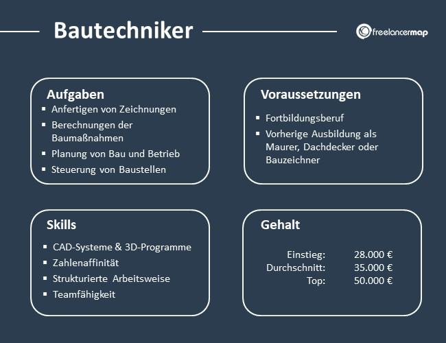 Bautechniker-Aufgaben-Skills-Voraussetzungen-Gehalt