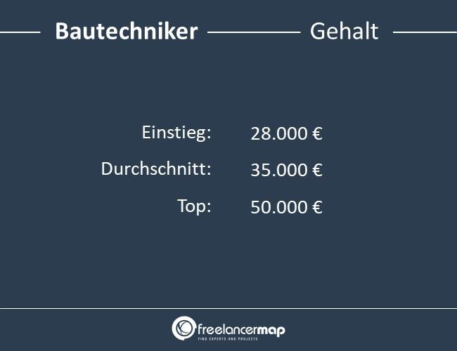 Bautechniker-Gehalt