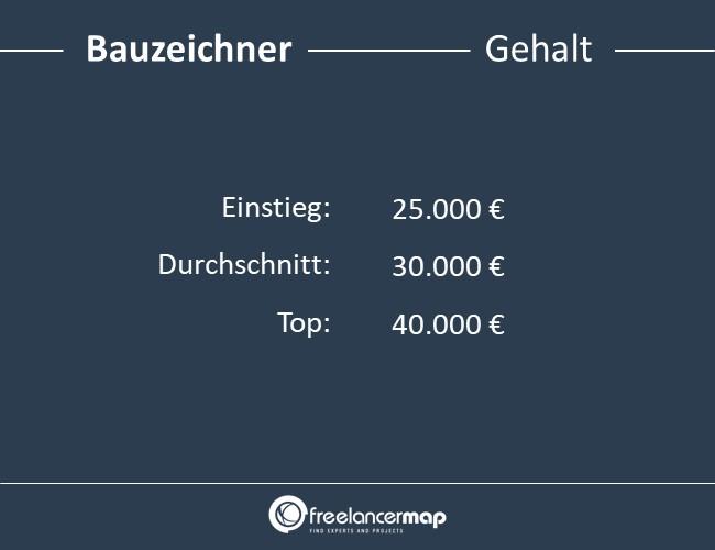 Bauzeichner-Gehalt