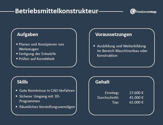 Betriebsmittelkonstrukteur-Aufgaben-Skills-Voraussetzungen-Gehalt