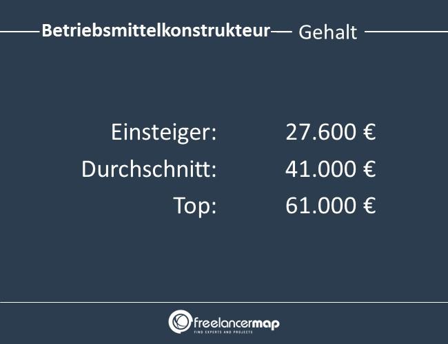 Betriebsmittelkonstrukteur-Gehalt