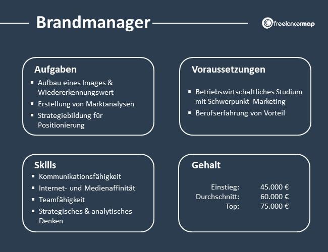 Brandmanager-Aufgaben-Skills-Voraussetzungen-Gehalt