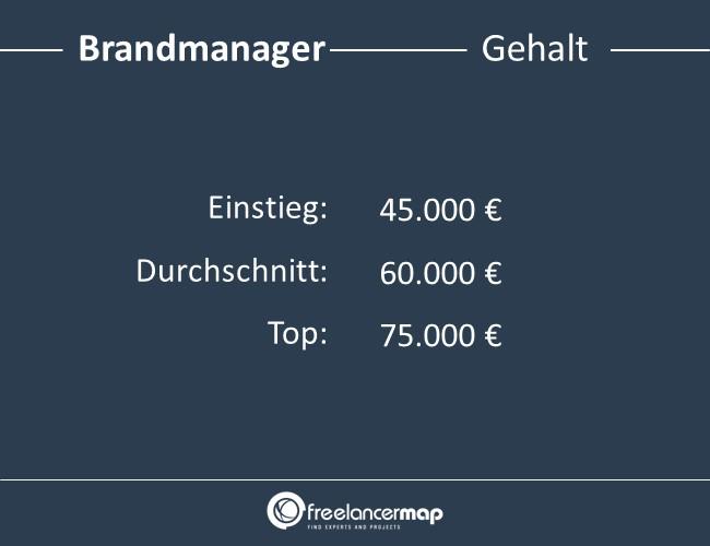 Brandmanager-Gehalt