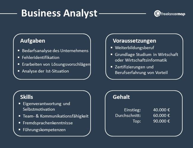 Business-Analyst-Aufgaben-Skills-Voraussetzungen-Gehalt