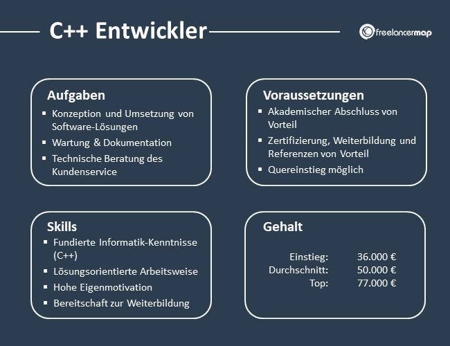 C++-Entwickler-Aufgaben-Skills-Voraussetzungen-Gehalt