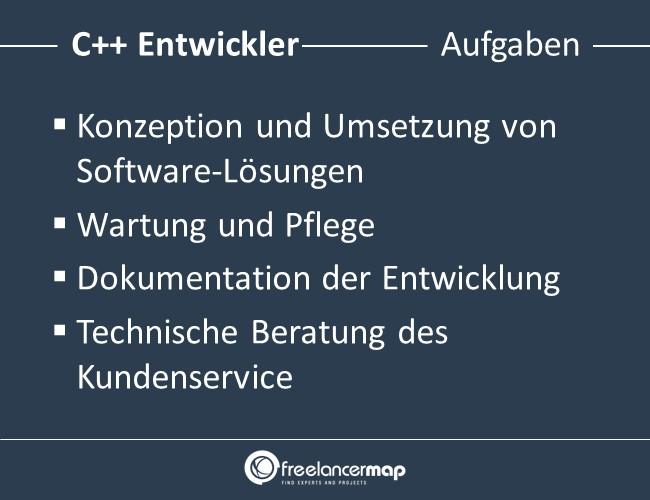 C++-Entwickler-Aufgaben