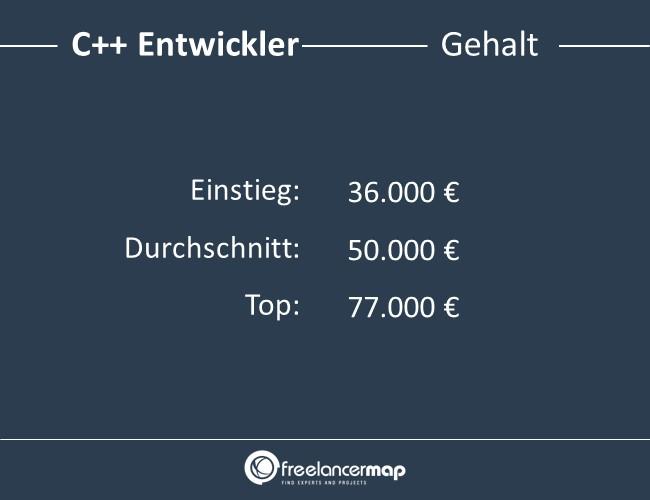 C++-Entwickler-Gehalt