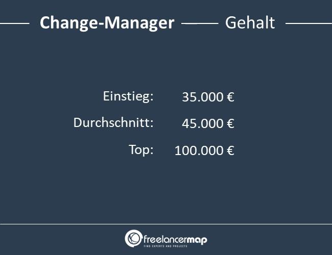 Change-Manager-Gehalt