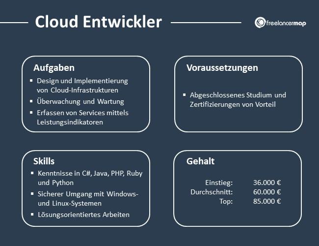 Cloud-Entwickler-Aufgaben-Skills-Voraussetzungen-Gehalt