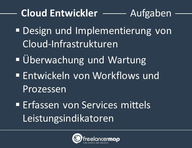 Cloud-Entwickler-Aufgaben