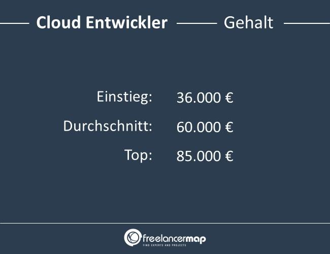 Cloud-Entwickler-Gehalt
