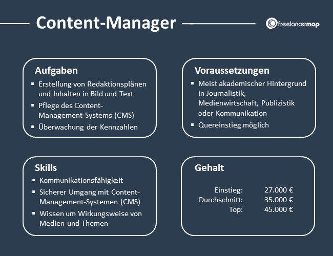 Content-Manager-Aufgaben-Skills-Voraussetzungen-Gehalt