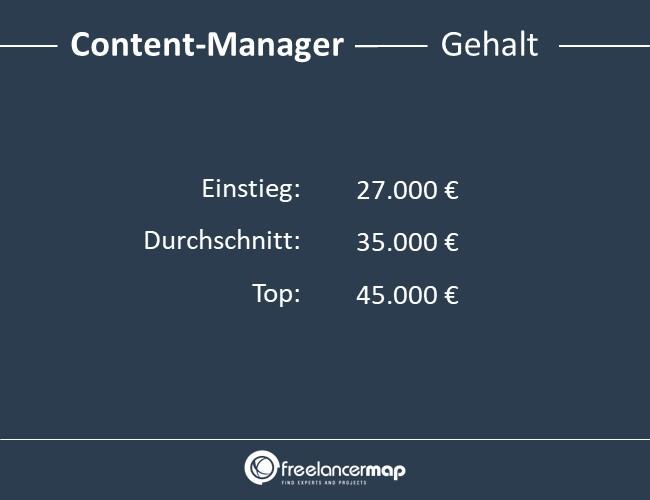Content-Manager-Gehalt
