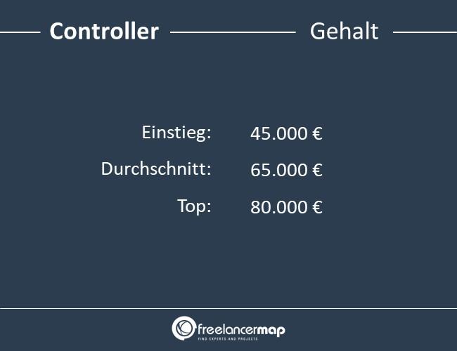 Controller-Gehalt