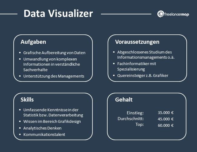 Data-Visualizer-Aufgaben-Skills-Voraussetzungen-Gehalt