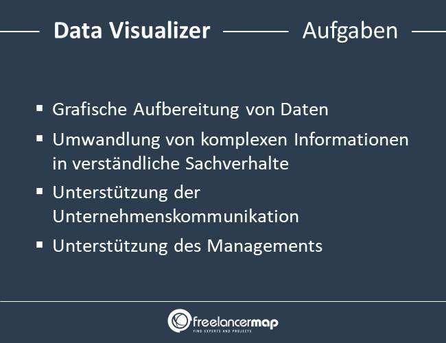 Data-Visualizer-Aufgaben