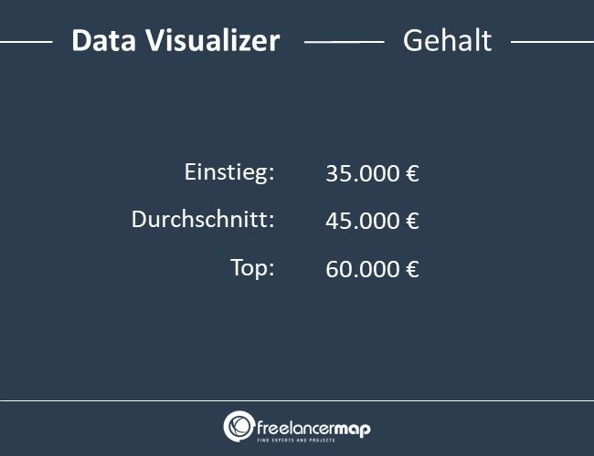 Data-Visualizer-Gehalt