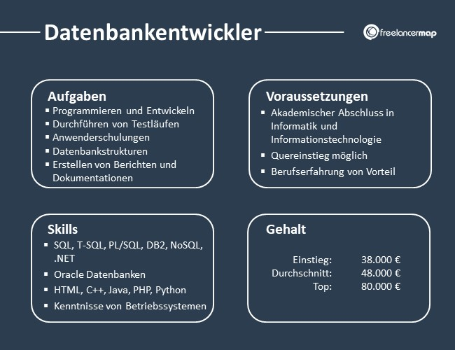 Datenbankentwickler-Aufgaben-Skills-Voraussetzungen-Gehalt