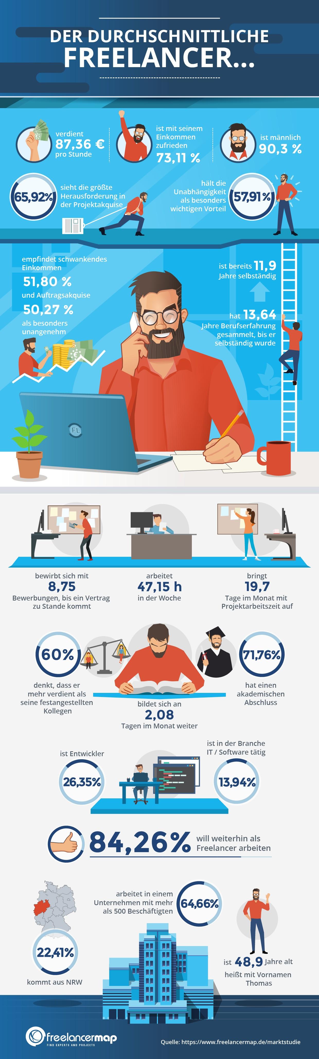 Der durchschnittliche Freelancer