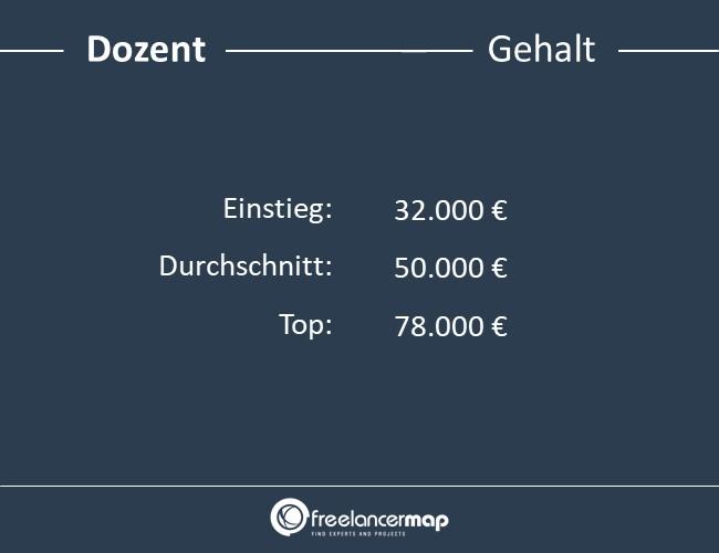 Dozent-Gehalt