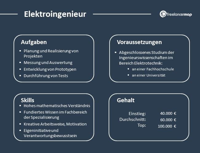 Elektroingenieur-Aufgaben-Skills-Voraussetzungen-Gehalt