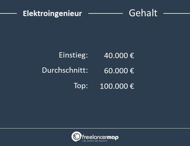 Elektroingenieur-Gehalt