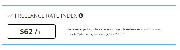 Freelance average hourly rate for a PLC Programmer