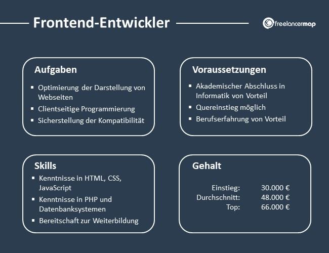 Frontend-Entwickler-Aufgaben-Skills-Voraussetzungen-Gehalt