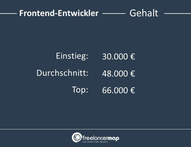 Frontend-Entwickler-Gehalt