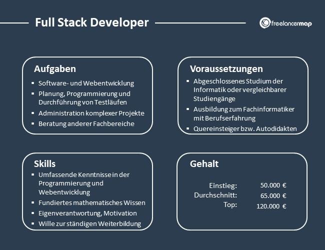Full-Stack-Developer-Aufgaben-Skills-Voraussetzungen-Gehalt