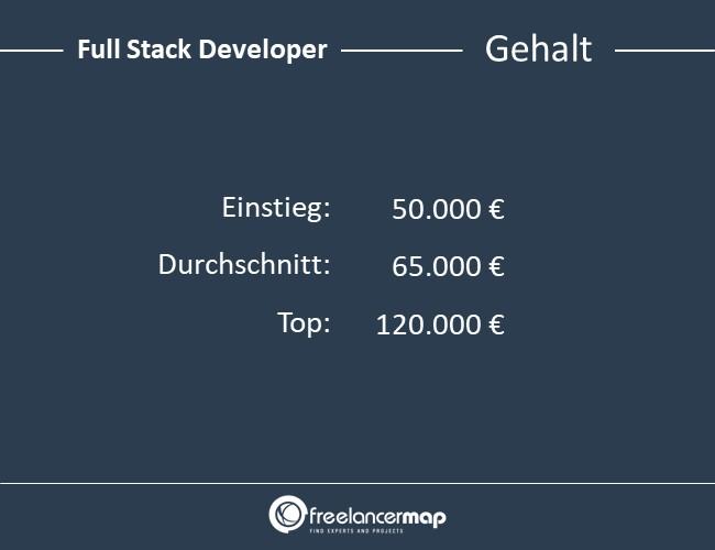 Full-Stack-Developer-Gehalt