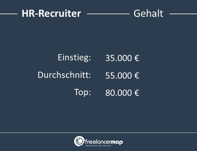 HR-Recruiter-Gehalt