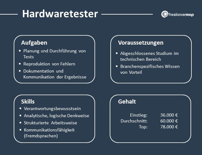 Hardwaretester-Aufgaben-Skills-Voraussetzungen-Gehalt