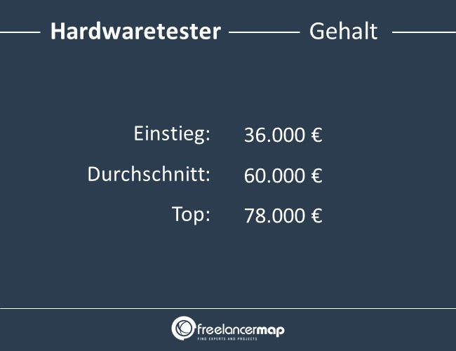 Hardwaretester-Gehalt