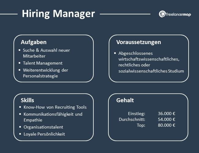 Hiring-Manager-Aufgaben-Skills-Voraussetzungen-Gehalt