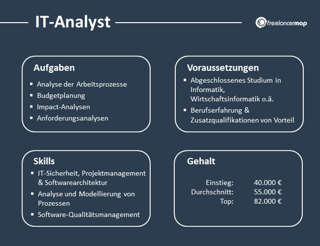 IT-Analyst-Aufgaben-Skills-Voraussetzungen-Gehalt